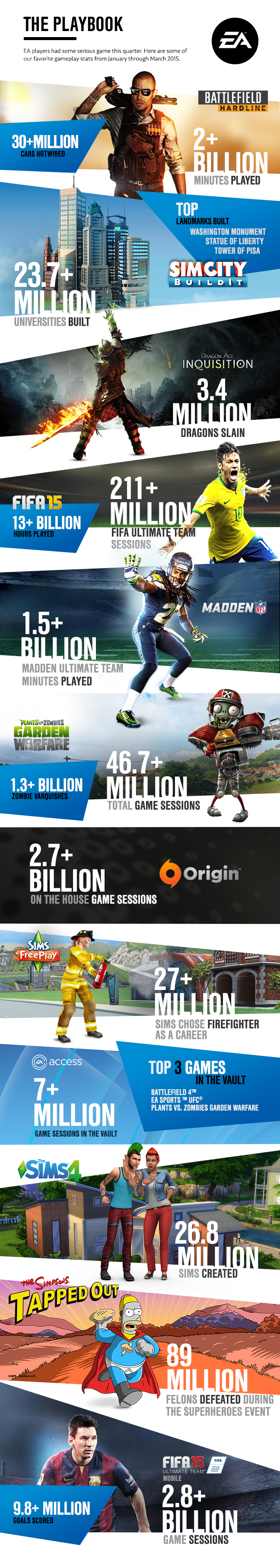 EA_Earnings_InfographicQ12015