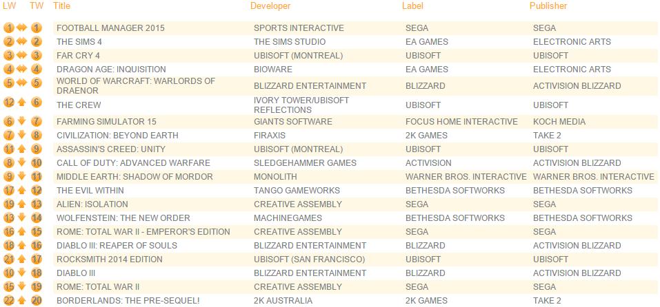 gamecharts_22dec